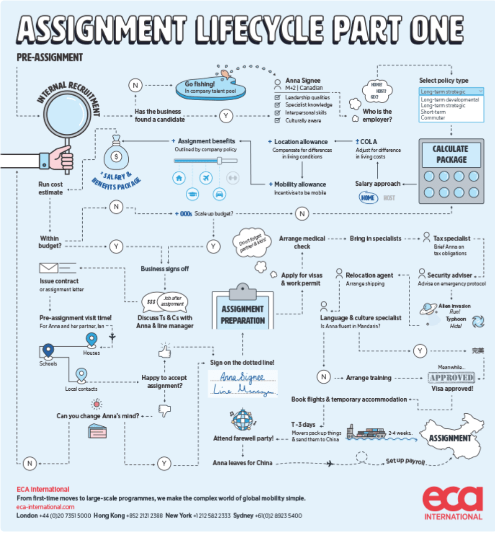assignment-lifecycle